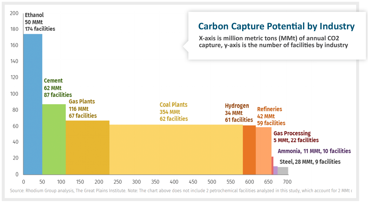 carbon capture potential by industry