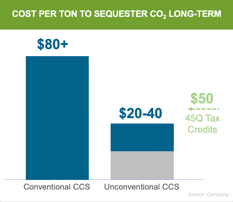 Cost per ton to sequester Co2 long-term