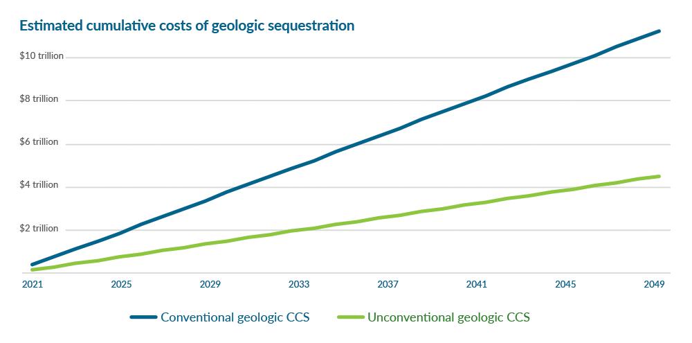 Conventinal vs unconventional geologic CCS chart